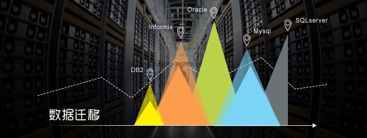 不同数据库之间的数据迁移方案设计及迁移工具选择